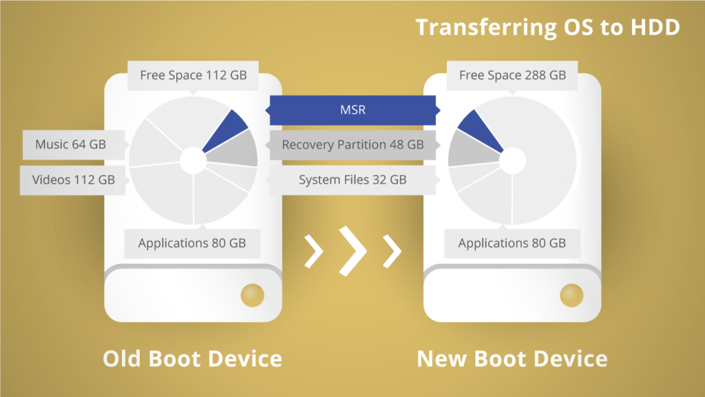 Paragon Migrate OS to SSD Free Download